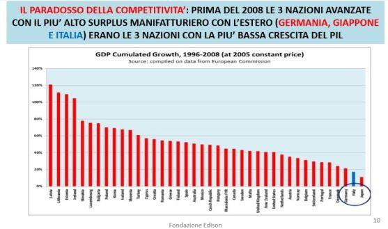 FireShot Screen Capture #146 - 'LE LEVE DI FORZA DELL'ITALIA Intervento di Marco Fortis (Fondazione Edison e Università Cattolica) - Fortis-COME-USCIRE-DALLA-CRISI-Mantova-3-giugno-2014_2-64585_pdf' -
