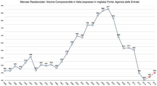 Grafico-Compravendite-in-Italia