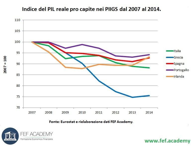 Indice PIL reale Pro Capite
