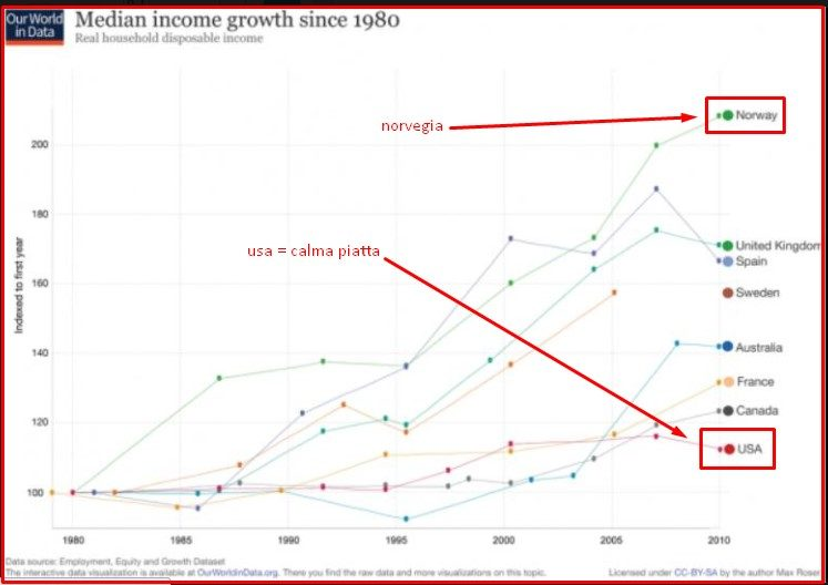 MEDIAN INCOME GROWTH