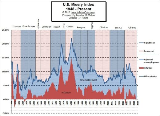 US_Misery_Index_July_2015