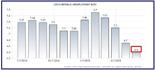 czech disoccupazione