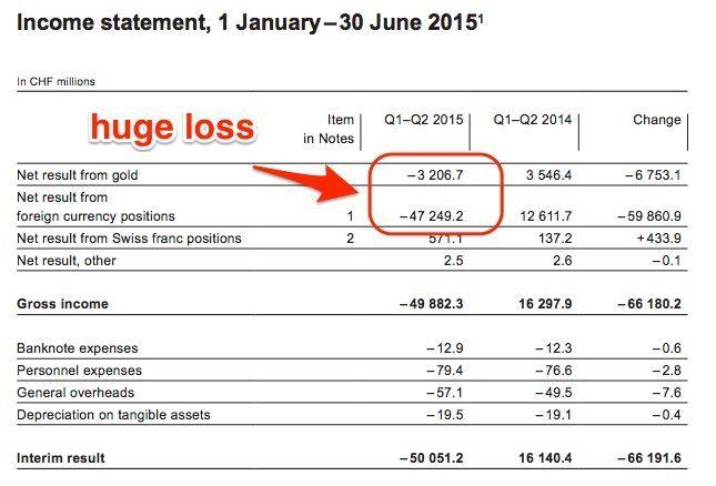 snb losses