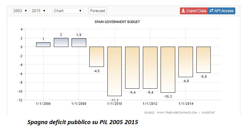 spagna  deficit su PIL