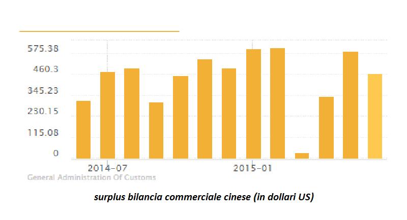 surplus bilancia comemrciale cinese