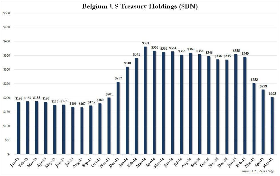 Belgium holdings