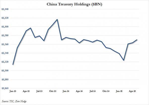 China holdings May 2015_0