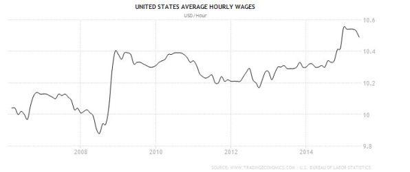 FireShot Screen Capture #186 - 'United States Average Hourly Wages I 2006-2015 I Data I Chart I Calendar' - www_tradingeconomics_com_united-states_wages