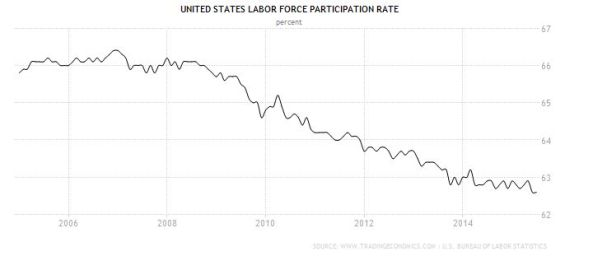 FireShot Screen Capture #187 - 'United States Labor Force Participation Rate I 1950-2015 I Data I Chart' - www_tradingeconomics_com_united-states_labor-force-participation-rate