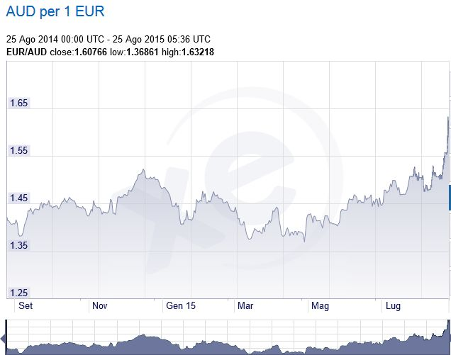 FireShot Screen Capture #209 - 'XE_com - Grafici EUR_AUD' - www_xe_com_it_currencycharts__from=EUR&to=AUD&view=1Y