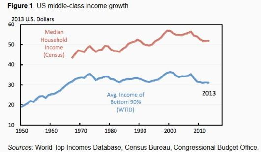 FireShot Screen Capture #215 - 'Brief history of middle-class economics I VOX, CEPR's Policy Portal' - www_voxeu_org_article_brief-history-middle-class-economics
