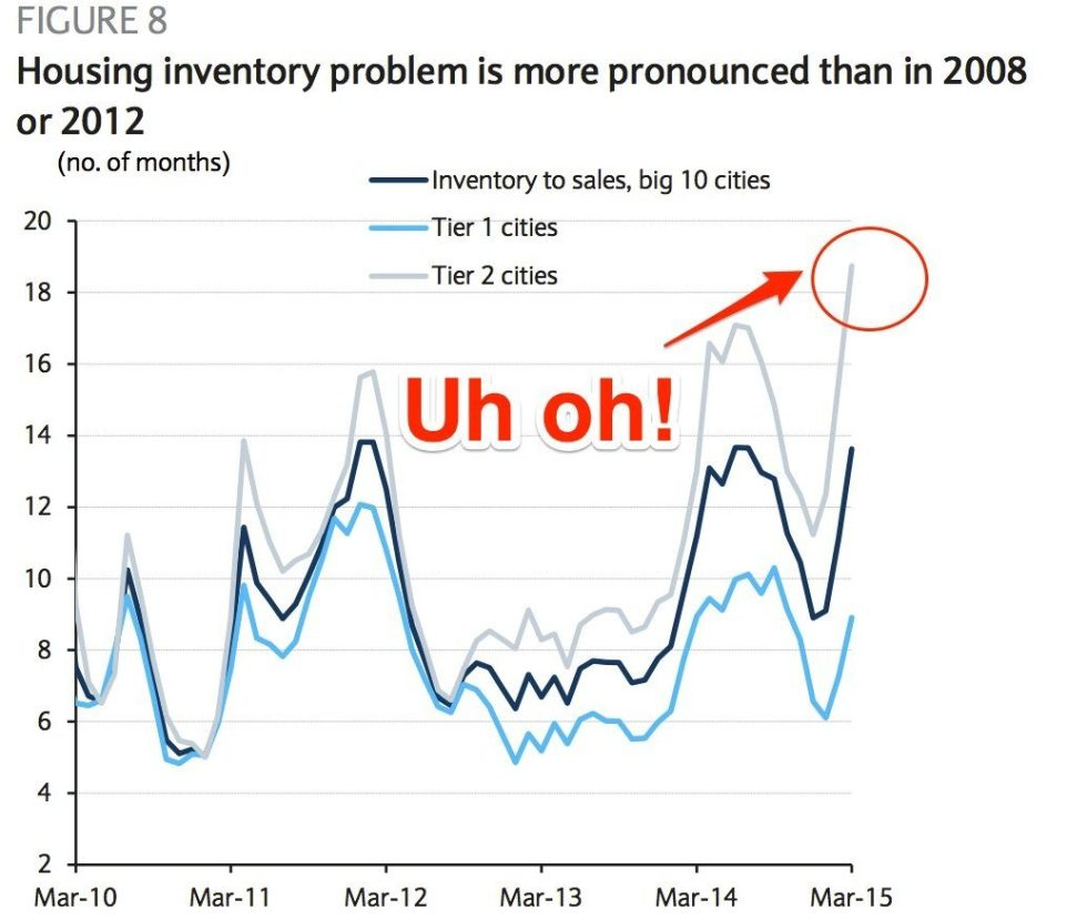 china inventory2 Barclays