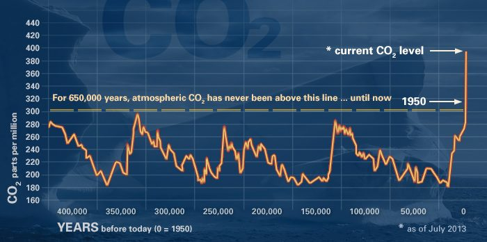 Concentrazione di CO2 nell'atmosfera negli ultimi 400mila anni