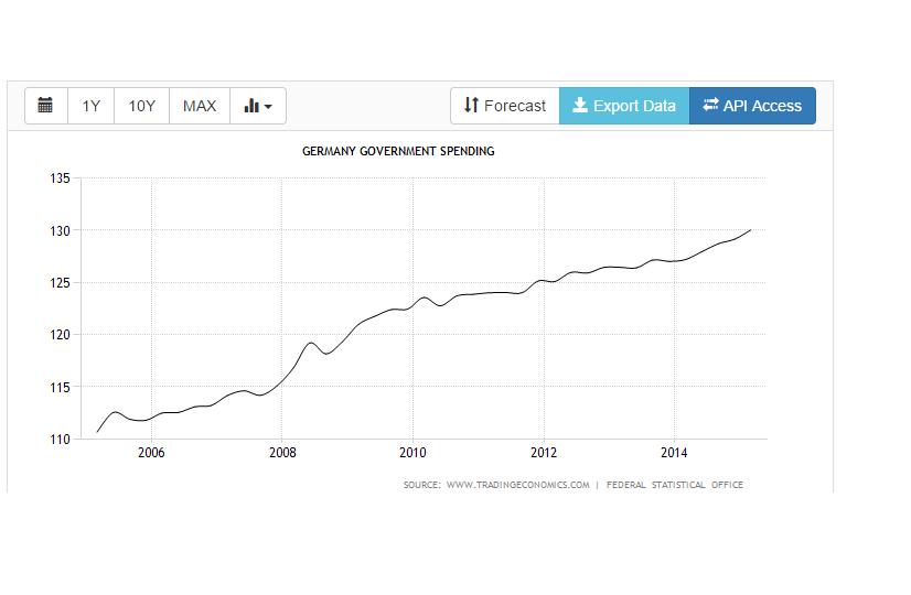 germany public spending