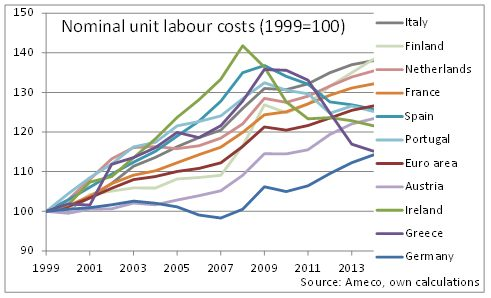 greece unit labour cost