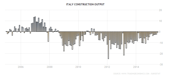 italy-construction-output