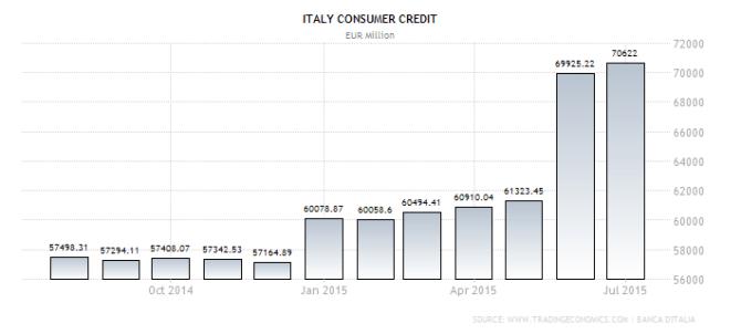 italy-consumer-credit