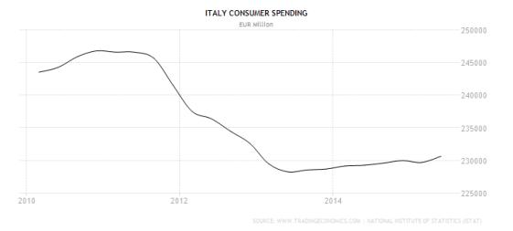 italy-consumer-spending