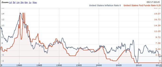FireShot Screen Capture #252 - Infl Int rates