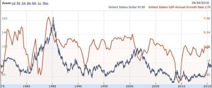 FireShot Screen Capture #253 - DXY GDP annual