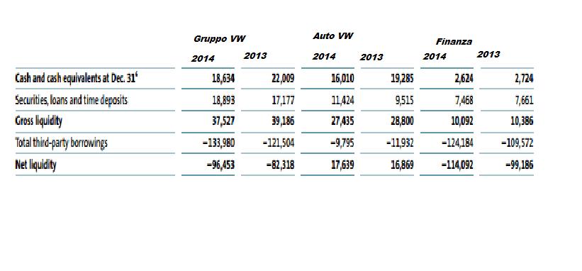 VW liquidità