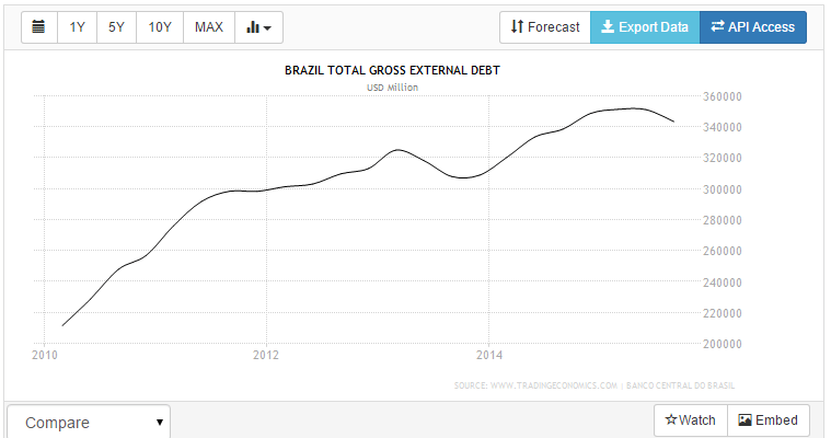 brazil total debt external 15-10