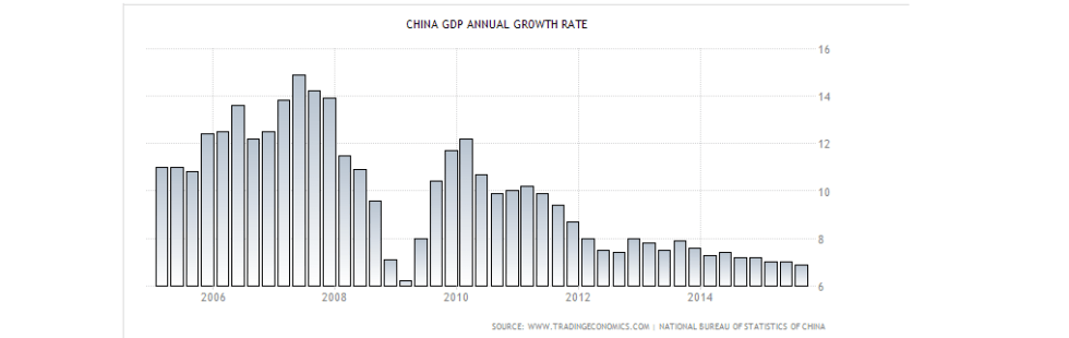 china gdp index