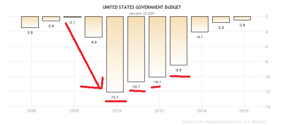united-states-government-budget