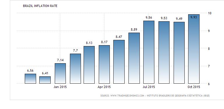 Brasile inflazione 23-11