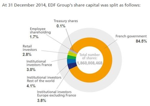FireShot Screen Capture #086 - 'Shareholding structure I EDF' - www_edf_fr_en_the-edf-group_dedicated-sections_finance_financial-information_the-edf-share_shareholding-structure