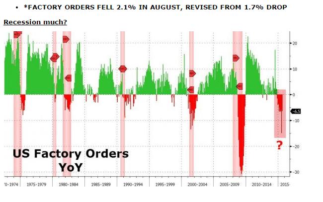 USA ordini ott 2015