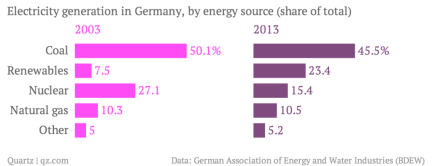 electricity-generation-in-germany-by-energy-source-share-of-total-2003-2013_chartbuilder