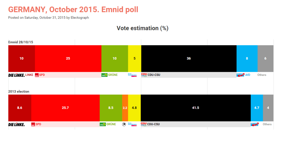 germania sondaggio ottobre 2015