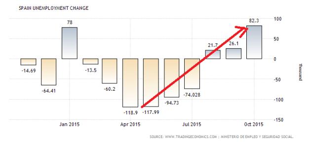 spain-unemployment-change