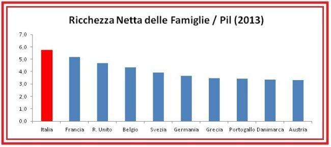Grafica-41-Ricchezza-Netta-delle-Famiglie