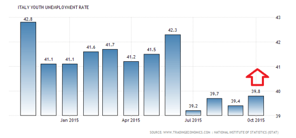 italy-youth-unemployment-rate