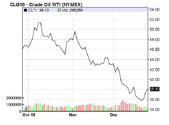oil 26-12