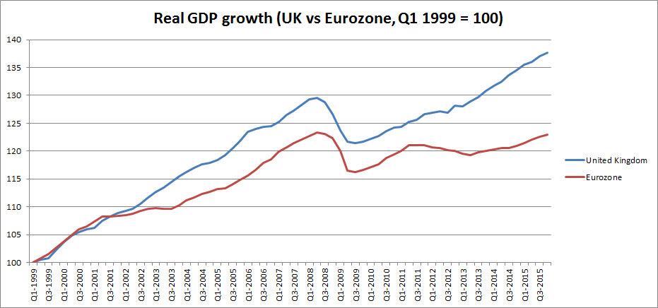 uk e eu growth