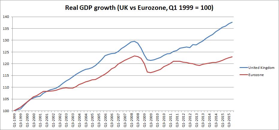 uk e eu growth