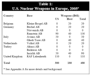 US Nuclear Weapns EU 2005