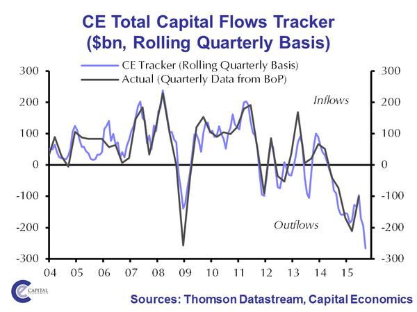 capital ourflows cina