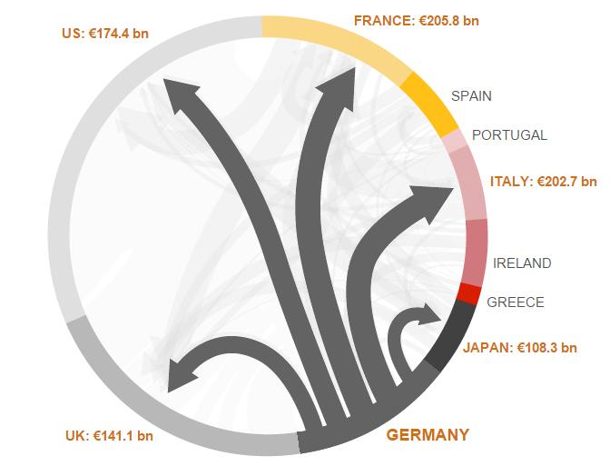 debito estero germania