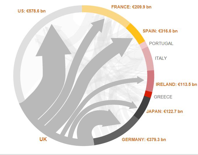 debito estero uk