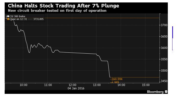 shanghai 4-1-15 stock