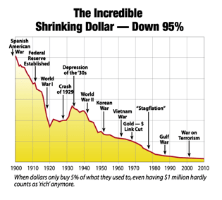 shrinking_dollar