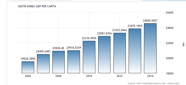 south korea gdp pro capita