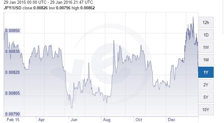 yen usd 29-1 1 year