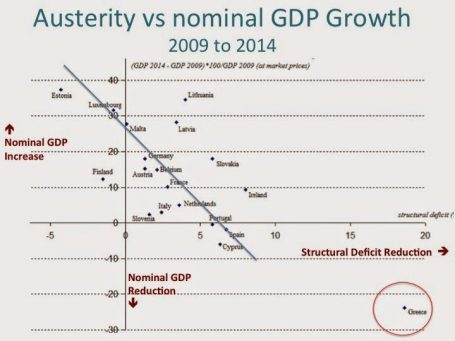 Austerity sucks