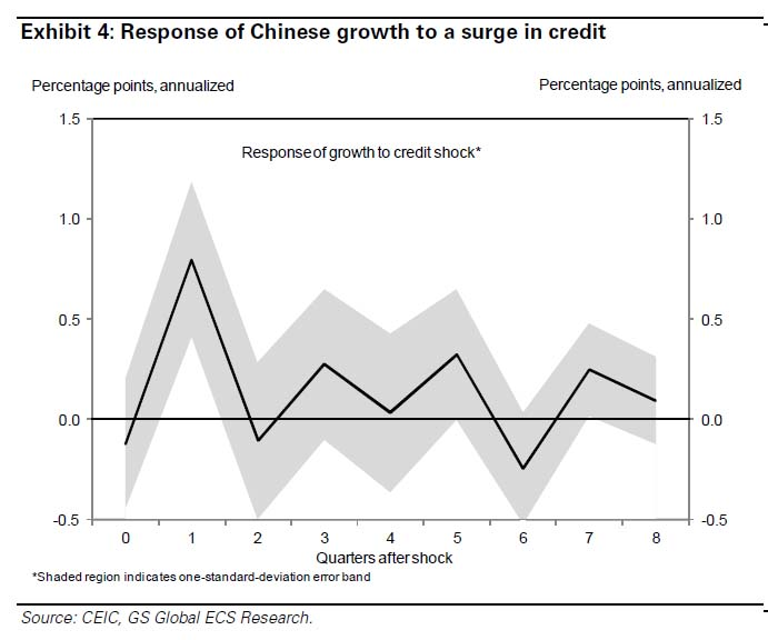 China response to credit surge