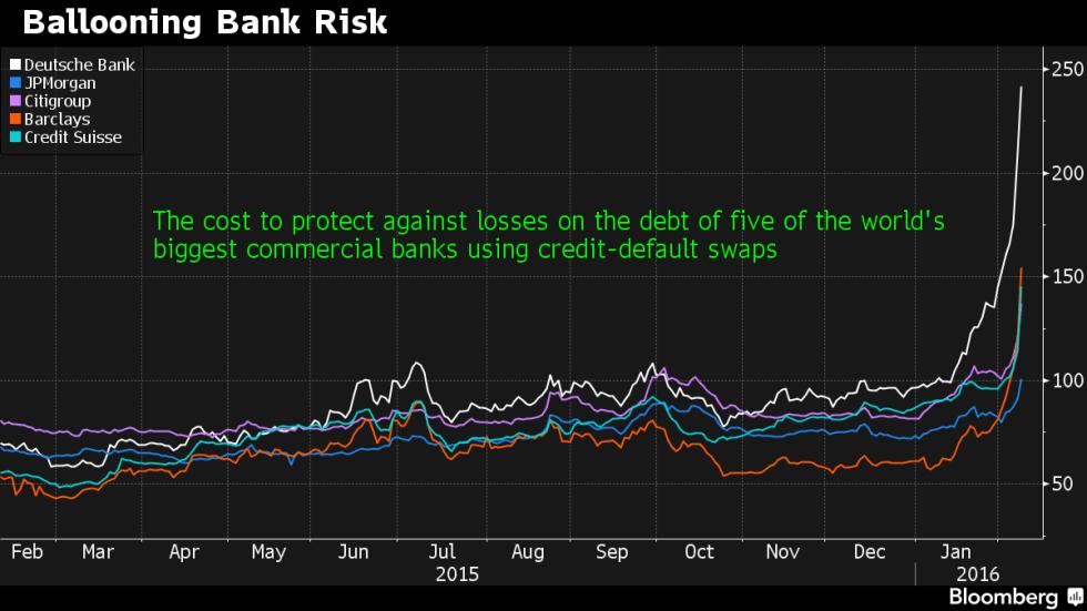 bank risks